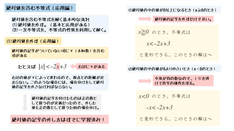 一次不等式の応用 絶対値を含む不等式(応用)