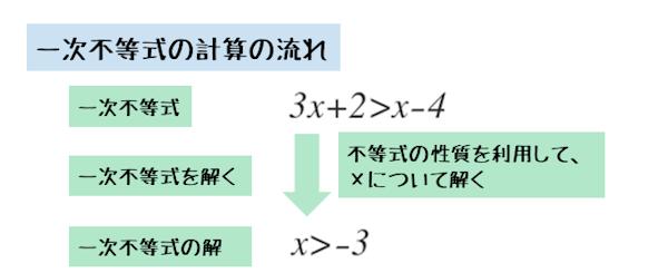 一次不等式の計算の流れ