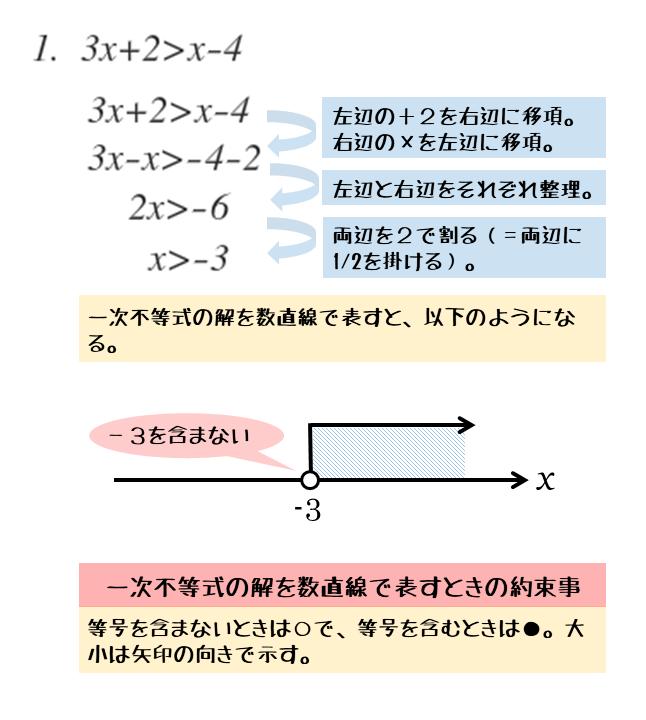 第1問:基本的な形の一次不等式