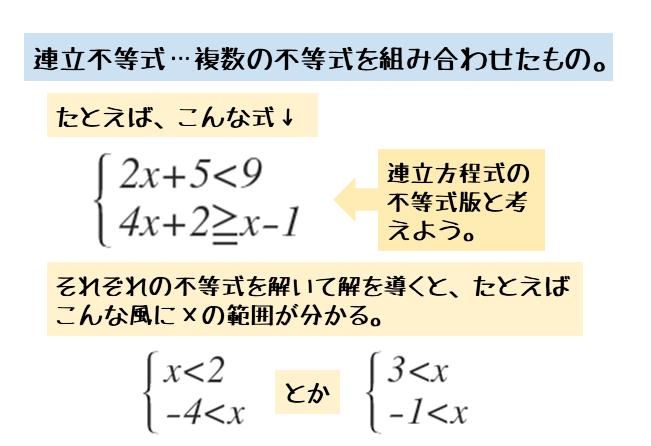 連立不等式について