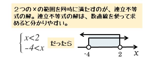 不等式の解を数直線で表す