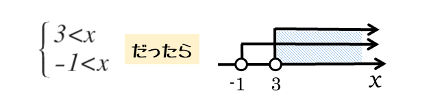 連立不等式の解と数直線との関係