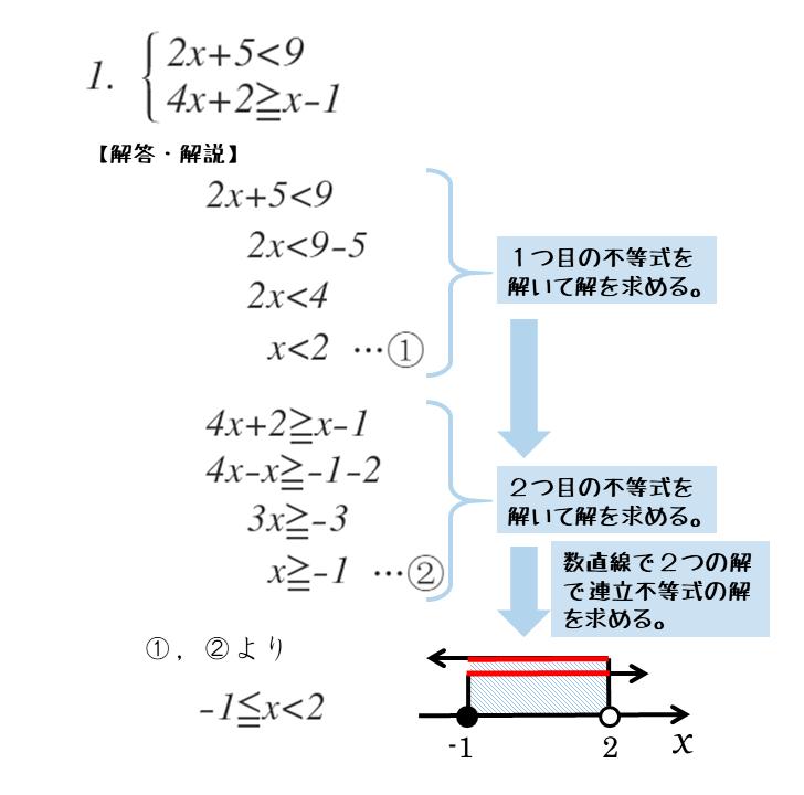 連立不等式の問題演習第1問
