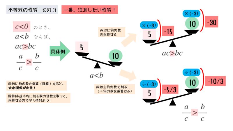 両辺に負の数を乗算すると、不等式の大小関係が逆になる
