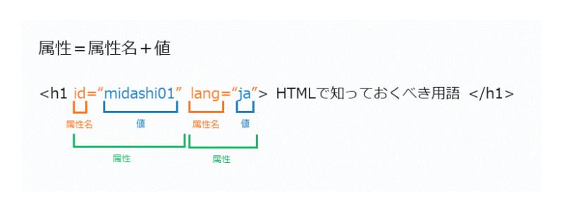 HTMLで欠かせない専門用語 属性