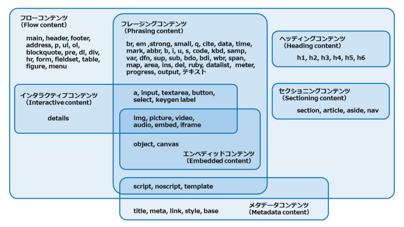 HTML5の要素の分類と各カテゴリーの関係