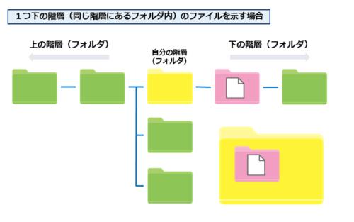 1つ下の階層(同じ階層にあるフォルダ内)のファイルを示す場合