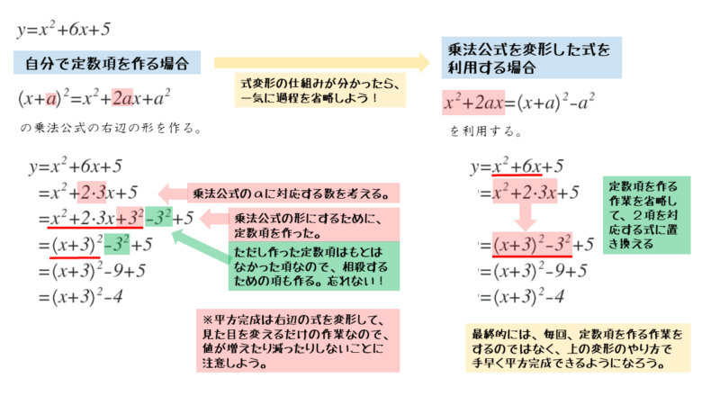 平方完成の問題演習 第1問の解答・解説