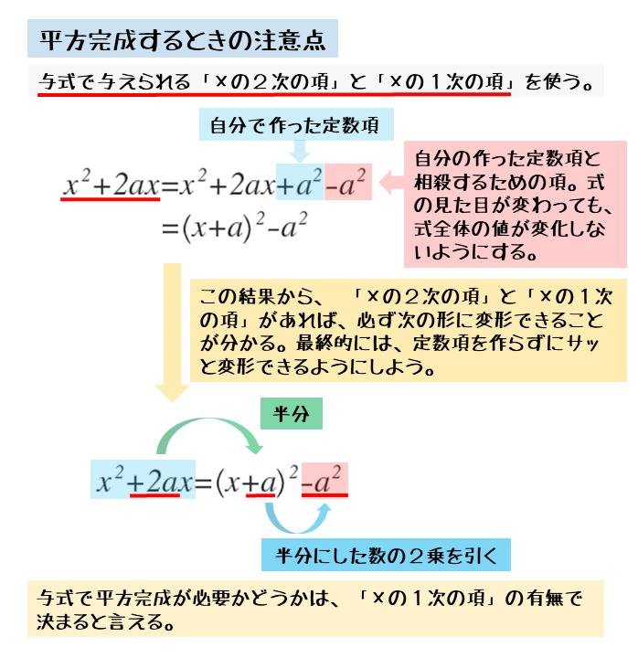 平方完成するときは定数項を自分で作っていることに注意