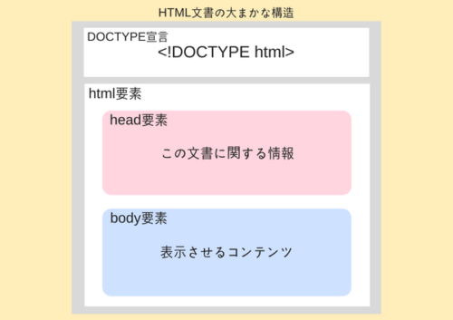 HTML文書の構造