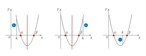 放物線とx軸の共有点の位置
