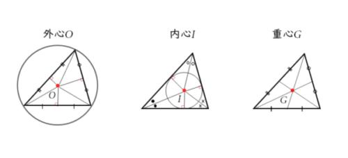 三角形の内心・外心・重心