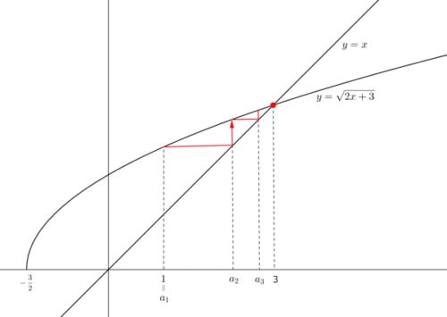 漸化式を視覚化例題2