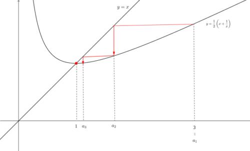 漸化式を視覚化例題3