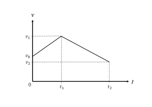 v-tグラフの一例