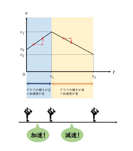 v-tグラフの傾き
