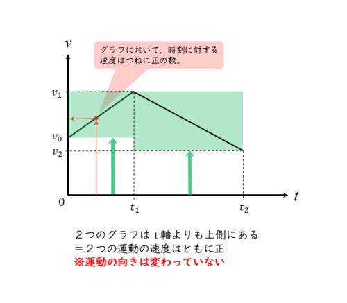 v-tグラフから速度の向きを知る