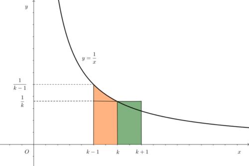 定積分と長方形の面積の関係その1