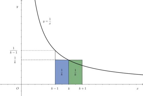 定積分と長方形の面積の関係その2