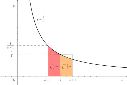 定積分と長方形の面積の関係その3