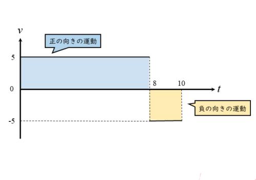 v-tグラフにおける面積の正負