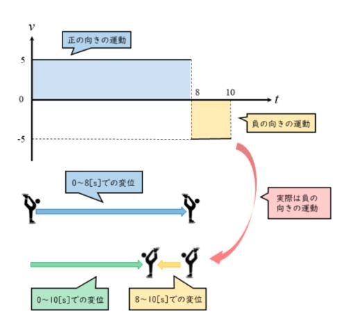 v-tグラフから運動の様子をイメージしよう