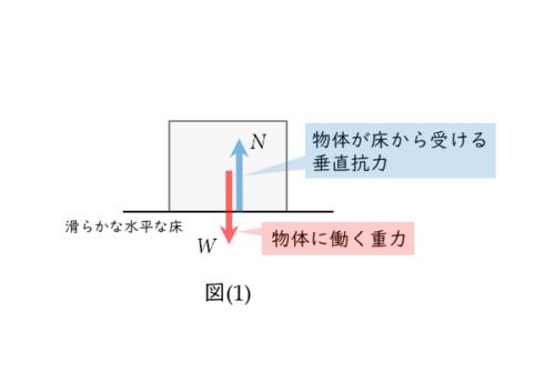 物体に働く力の作用図その1