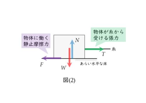 物体に働く力の作用図その2