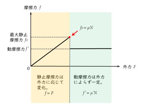 外力と摩擦力の関係を表すグラフ