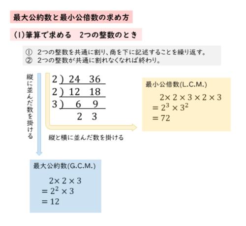 最大公約数や最小公倍数を筆算で求める(2つの整数のとき)