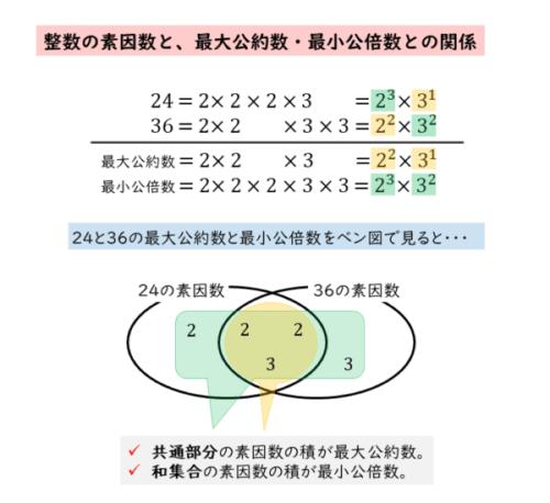 素因数と最大公約数・最小公倍数との関係
