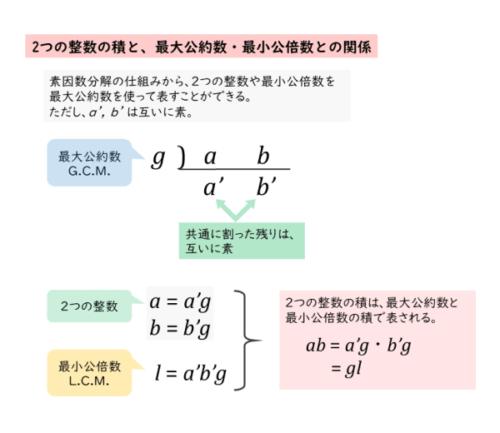 2つの整数の積と、最大公約数・最小公倍数との関係
