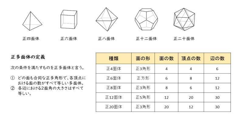 正多面体の一覧表