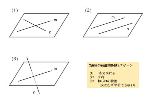 2直線の位置関係