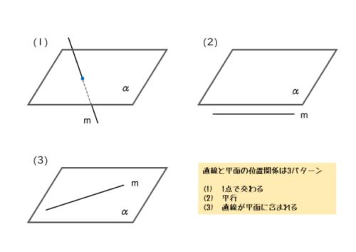 直線と平面の位置関係