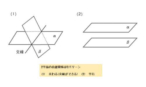 2平面の位置関係