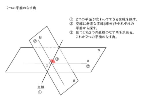 2平面のなす角