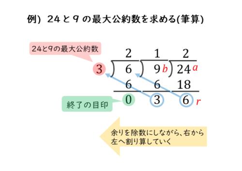ユークリッドの互除法の計算(筆算)