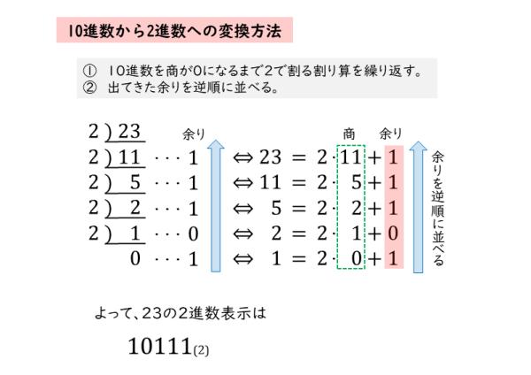 整数の性質|n進法について | 日...