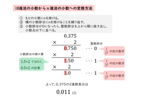 10進法から2進法への変換の例
