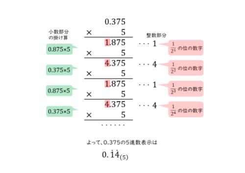 n進法の小数を扱った問題問(2)の解答例