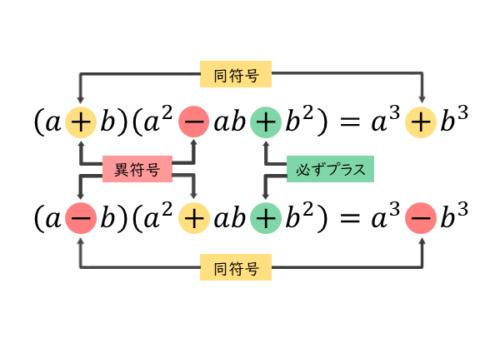 3次式の乗法公式その2