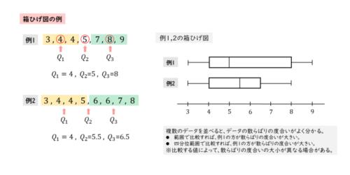 箱ひげ図の例