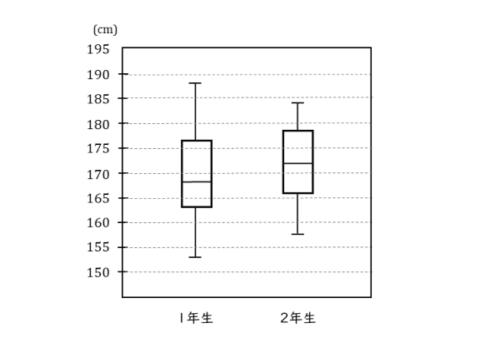 四分位数や箱ひげ図を扱った問題の図
