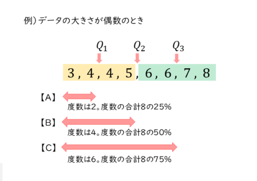 四分位数と度数の関係を表す図