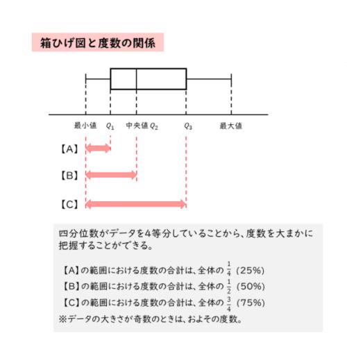 箱ひげ図と度数の関係