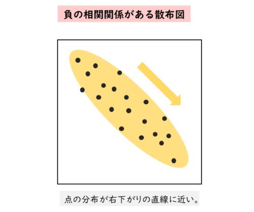 負の相関関係がある散布図の例