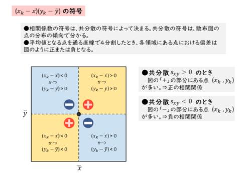 相関係数と共分散の関係