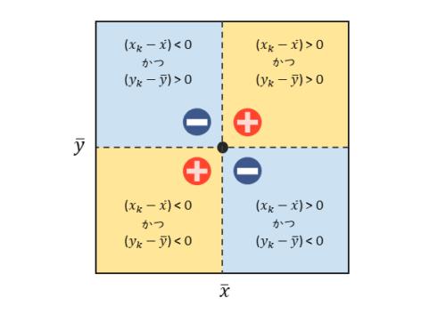 点の分布と偏差の積の関係