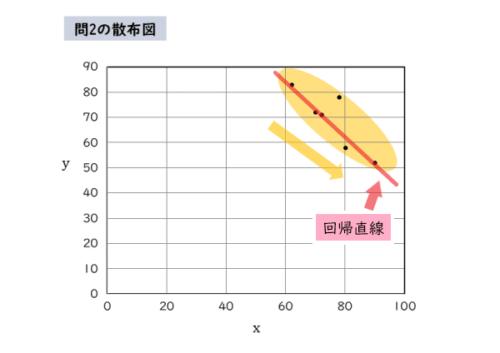 問2の散布図(回帰直線つき)